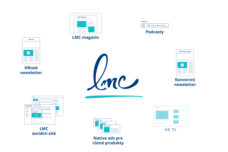 LMC Content hub
