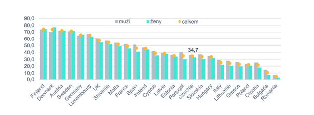 Výzkum od Eurostatu